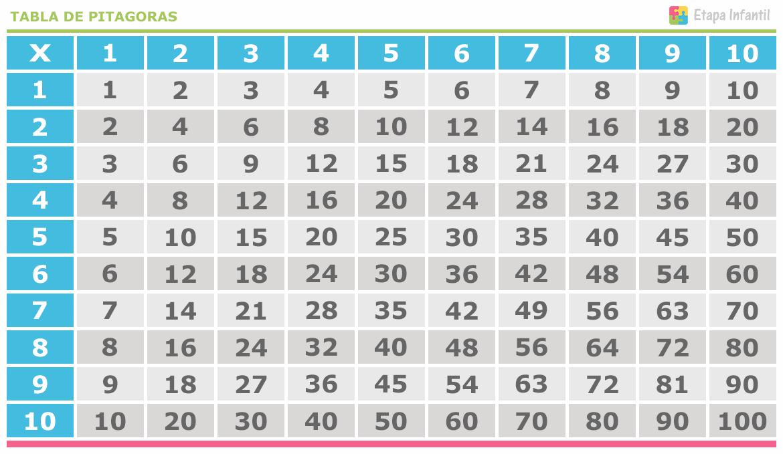 las-tablas-de-multiplicar