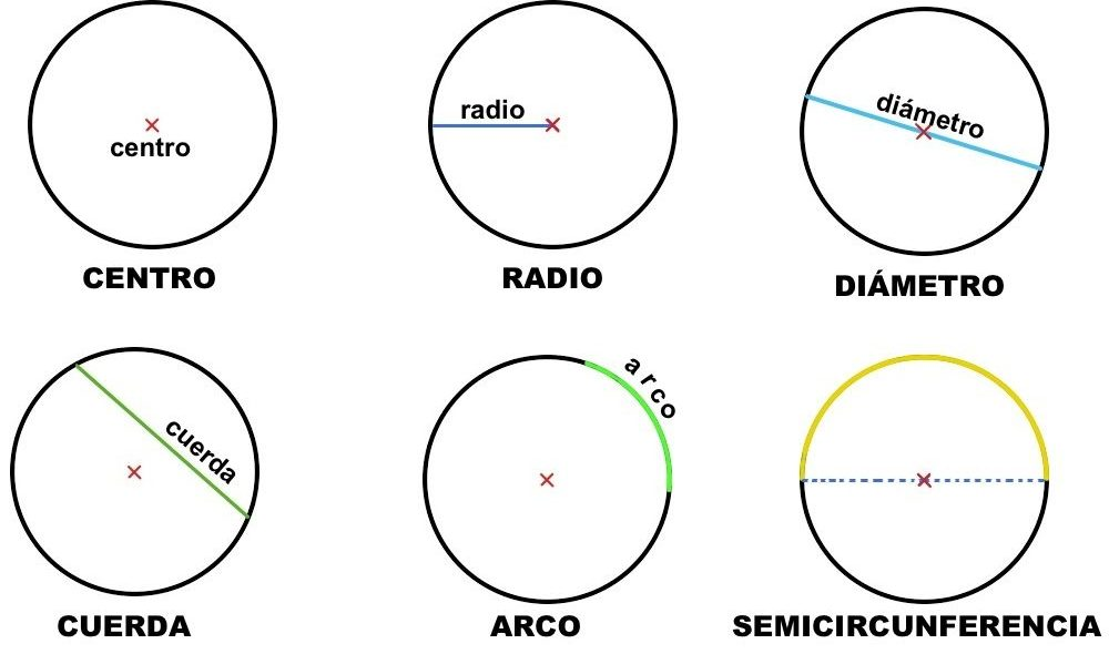 qué-es-una-circunferencia-2