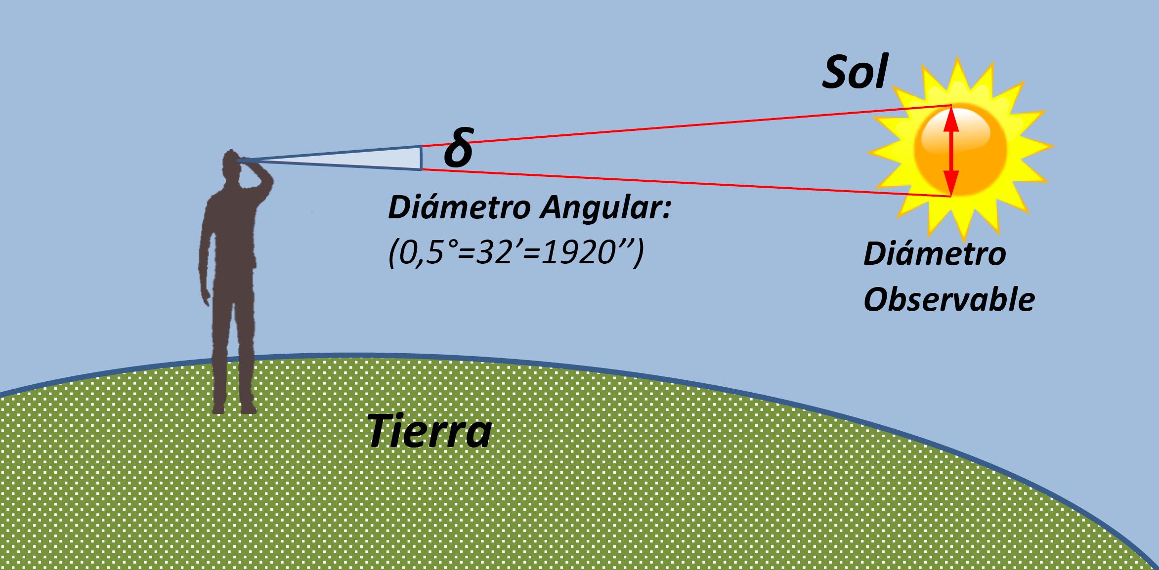 que-es-el-diámetro-3